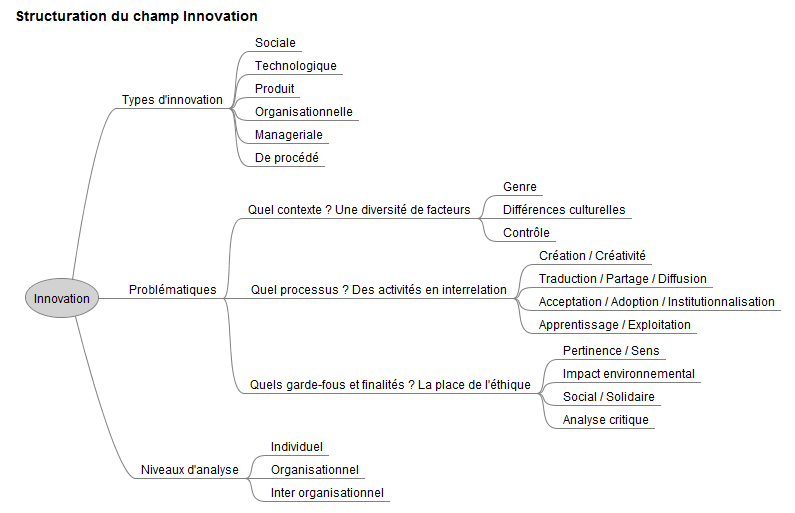 INNOV-Map_innovation_v2