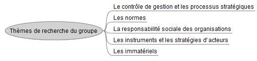 Themes_de_recherche_du_groupe_Compta